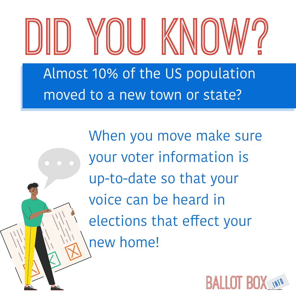 Did you know that almost 10% of the US population moved to a new town or state in 2018? When you move make sure your voter information is up-to-date so that your voice can be heard in elections that effect your new home!