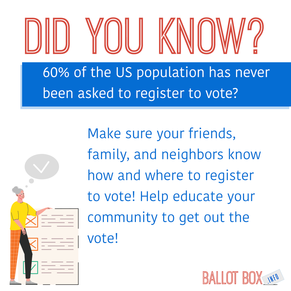 Did you know 60% of the US population has never been asked to register to vote?Make sure your friends, family, and neighbors know how and where to register to vote. Help educate your community to get out the vote.